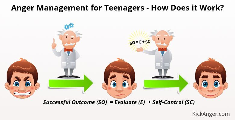 Anger Management For Teenagers - How Does It Work