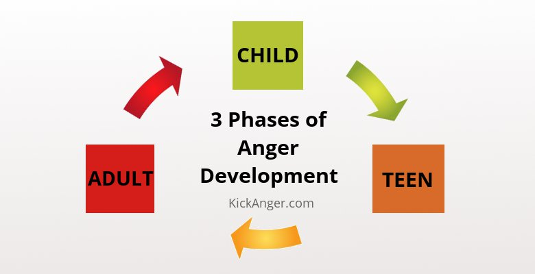 Anger Management - Phases of Anger Development