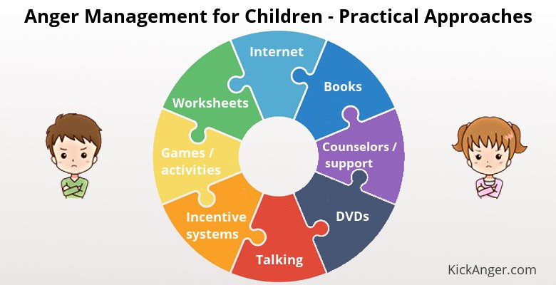 Anger Management for Children - Practical Approaches