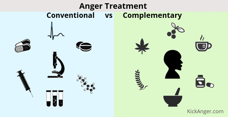 Anger Treatment - Conventional vs Complementary-Alternative