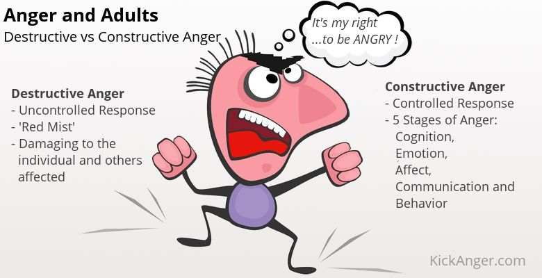 Anger and Adults -Destructive vs Constructive Anger