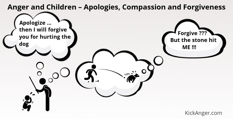 Anger and Children - Apologies, Compassion and Forgiveness