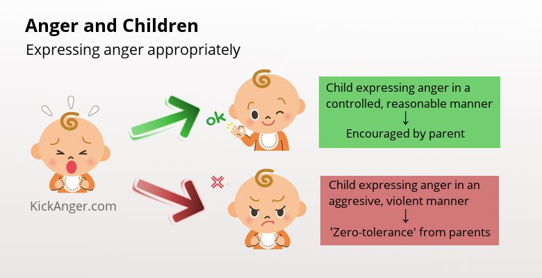 Anger and Children - Expressing Anger