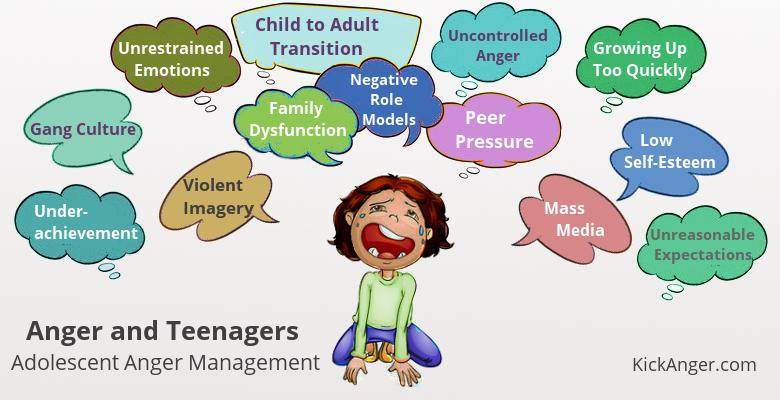 Anger and Teenagers - Adolescent Anger Management