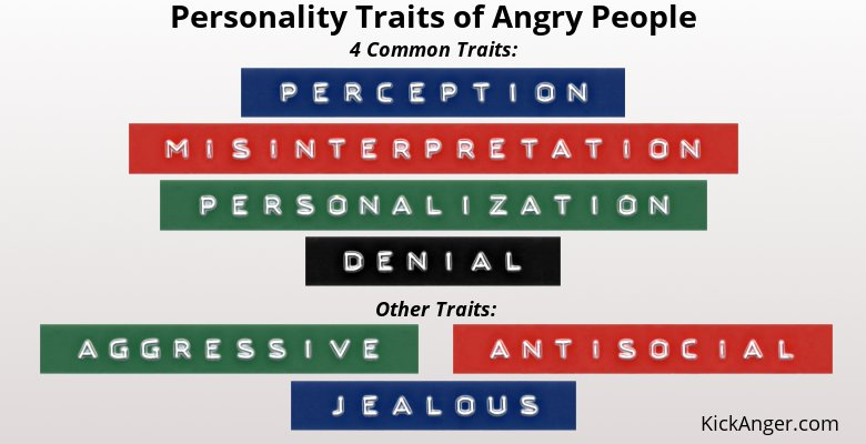 Personality Traits of Angry People